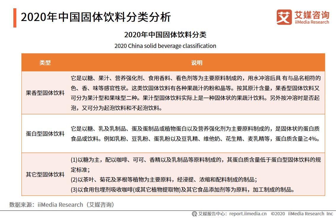 2020年中国固体饮料分类分析
