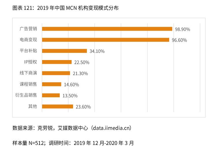 中国MCN机构变现模式分布