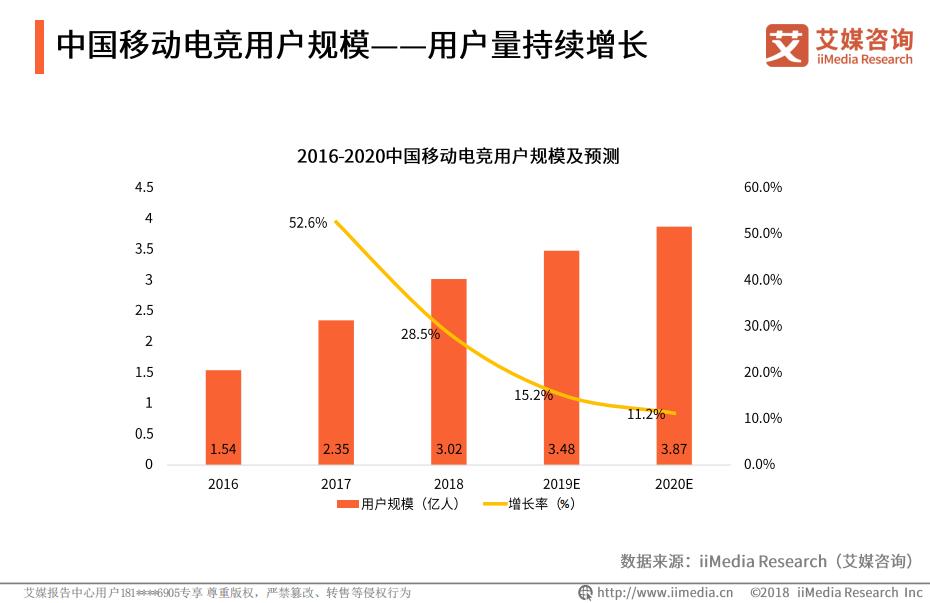 2016-2020中国移动电竞用户规模及预测
