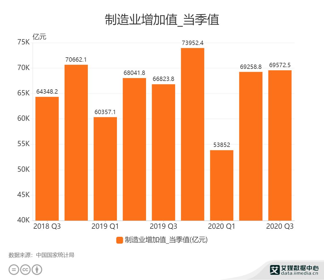 制造业增加值_当季值