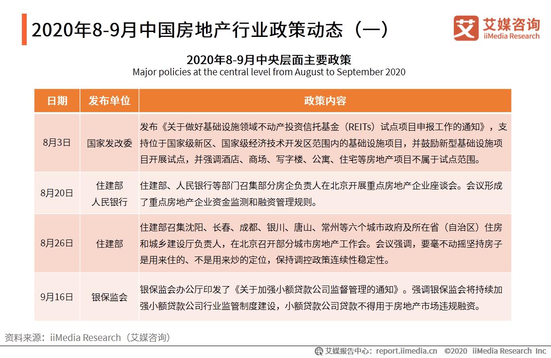 2020年8-9月中国房地产行业政策动态(一)