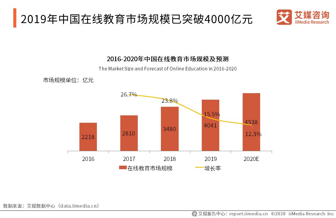 2019年中国在线教育市场规模已突破4000亿元
