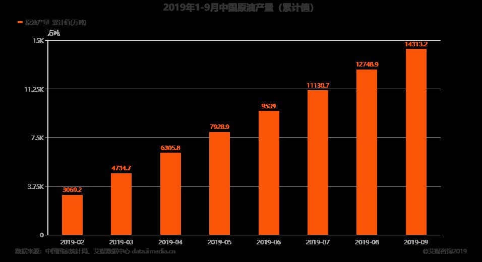 2019年1-9月中国原油产量(累计值)