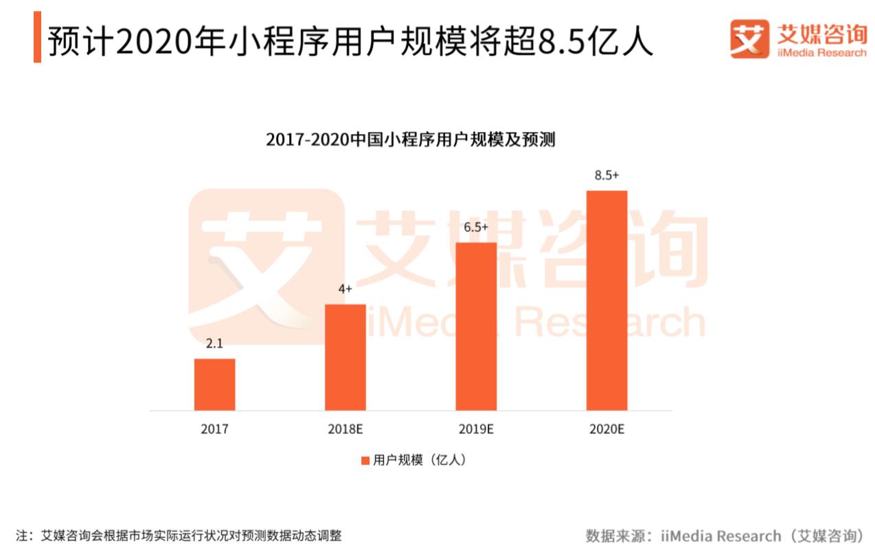 2019年中国小程序用户规模超6.5亿人