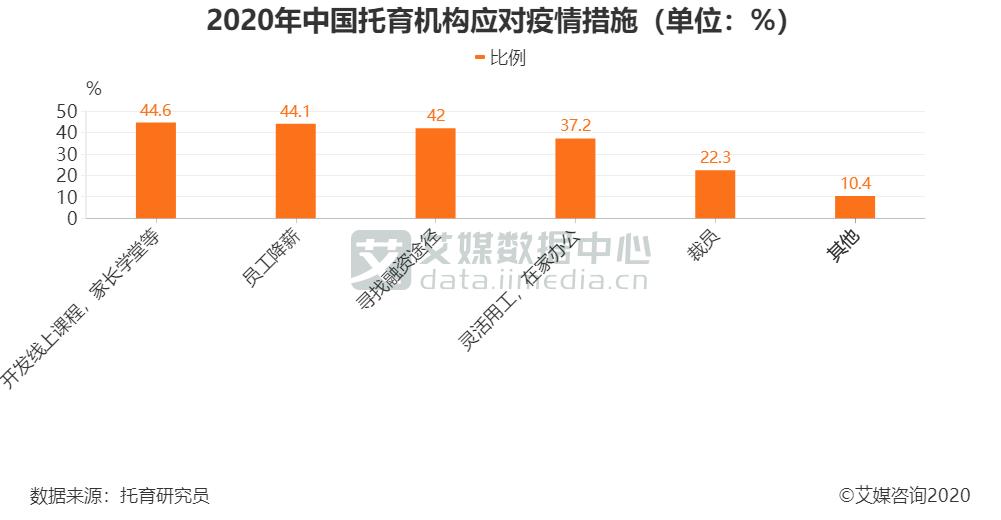 2020年中国托育机构应对疫情措施(单位:%)
