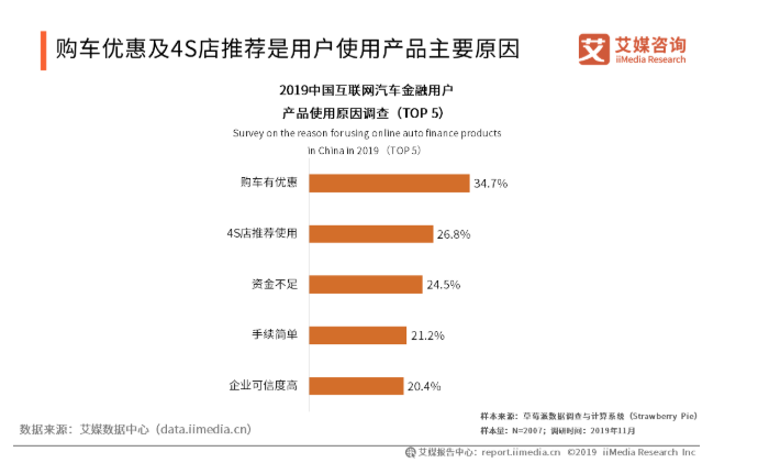 2019中国互联网汽车金融驱动因素与用户行为分析