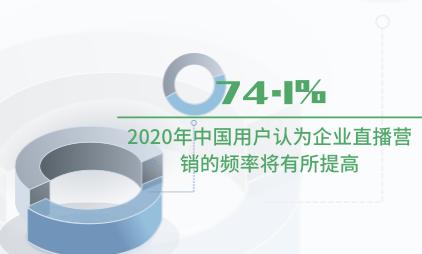 直播行业数据分析:2020年74.1%中国用户认为企业直播营销的频率将有所提高