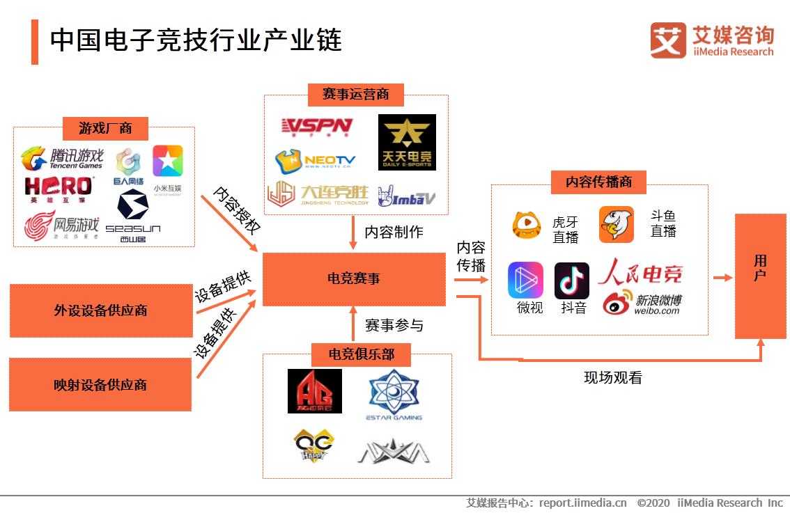 中国电子竞技行业产业链