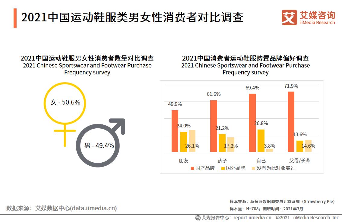 2021中国运动鞋服类男女性消费者对比调查