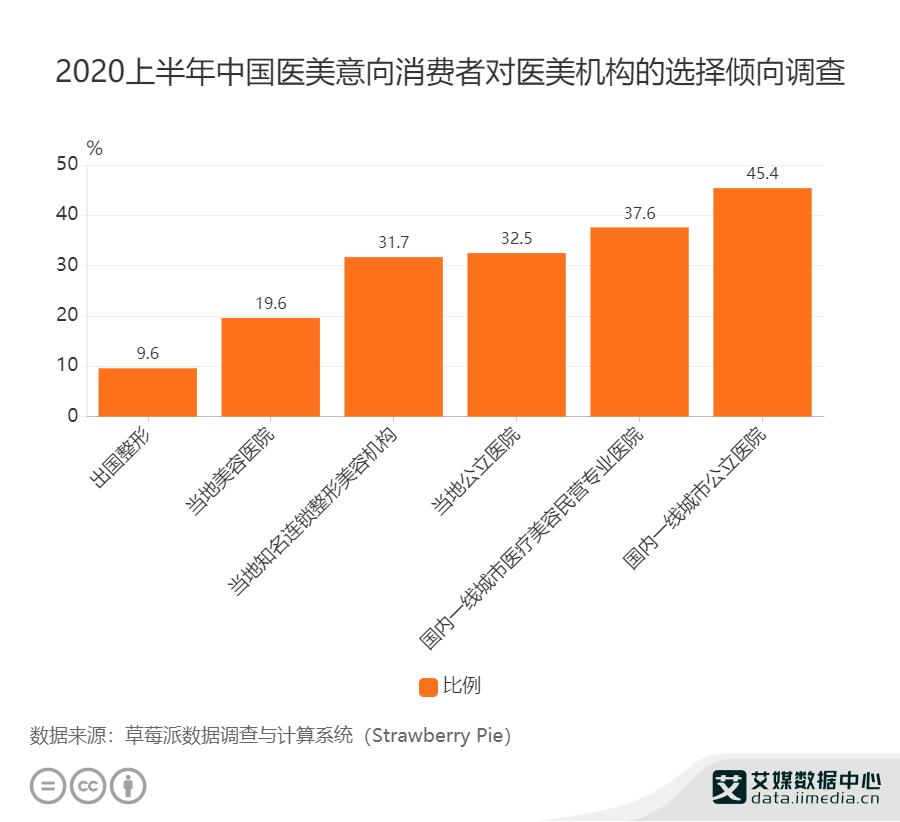 2020上半年中国医美意向消费者对医美机构的选择倾向调查
