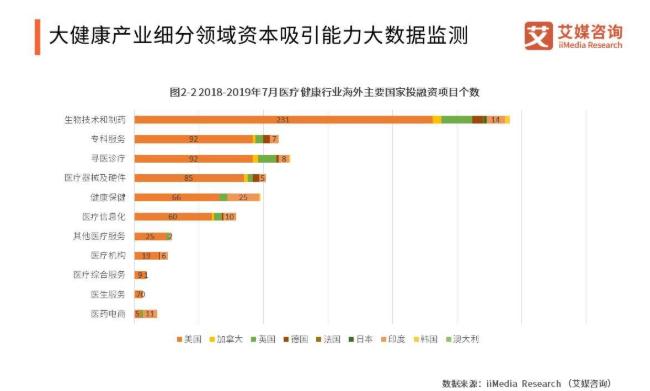 2019中国大健康产业发展规模、细分格局与方向解读