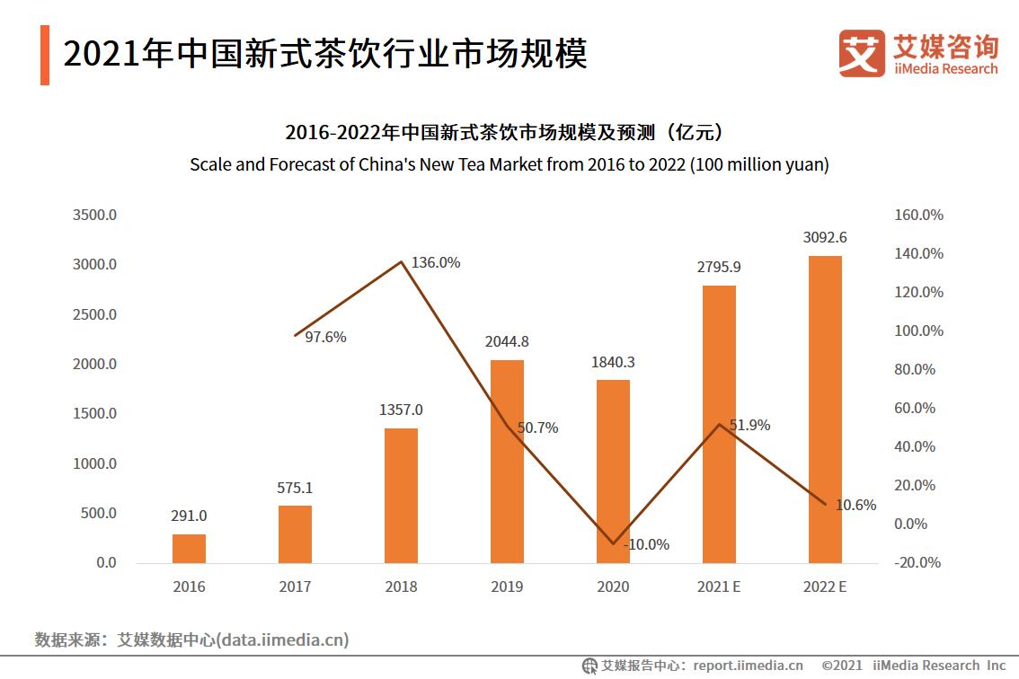 2021年中国新式茶饮行业市场规模