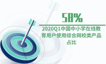教育行业数据分析:2020Q1中国中小学在线教育用户使用综合网校类产品占比达58%