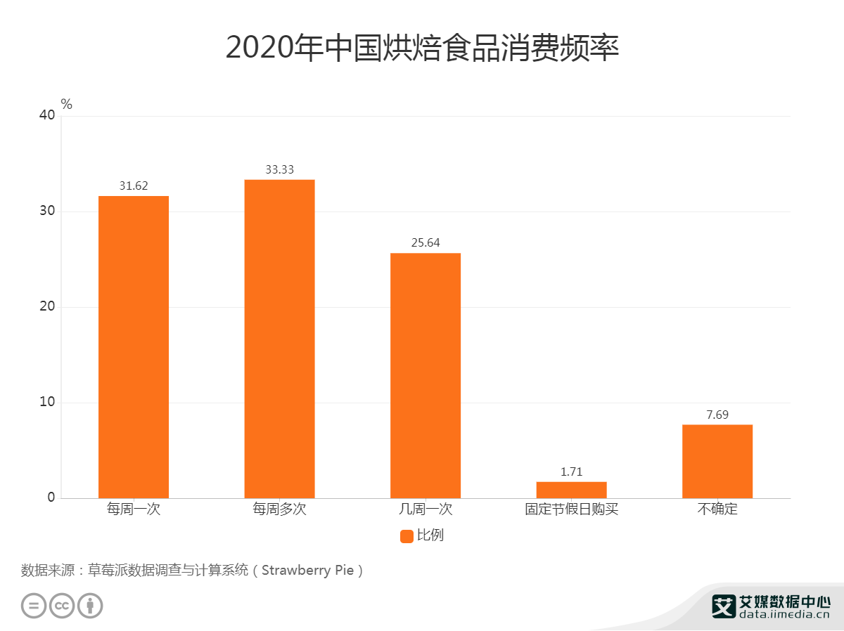 2020年中国烘焙食品消费频率