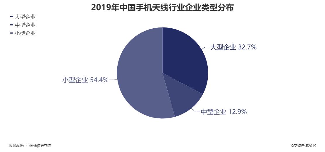2019年中国手机天线行业企业类型分布