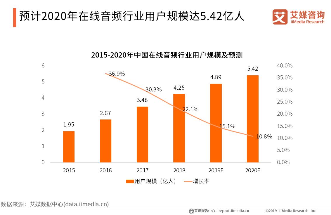 预计2020年在线音频行业用户规模达5.42亿