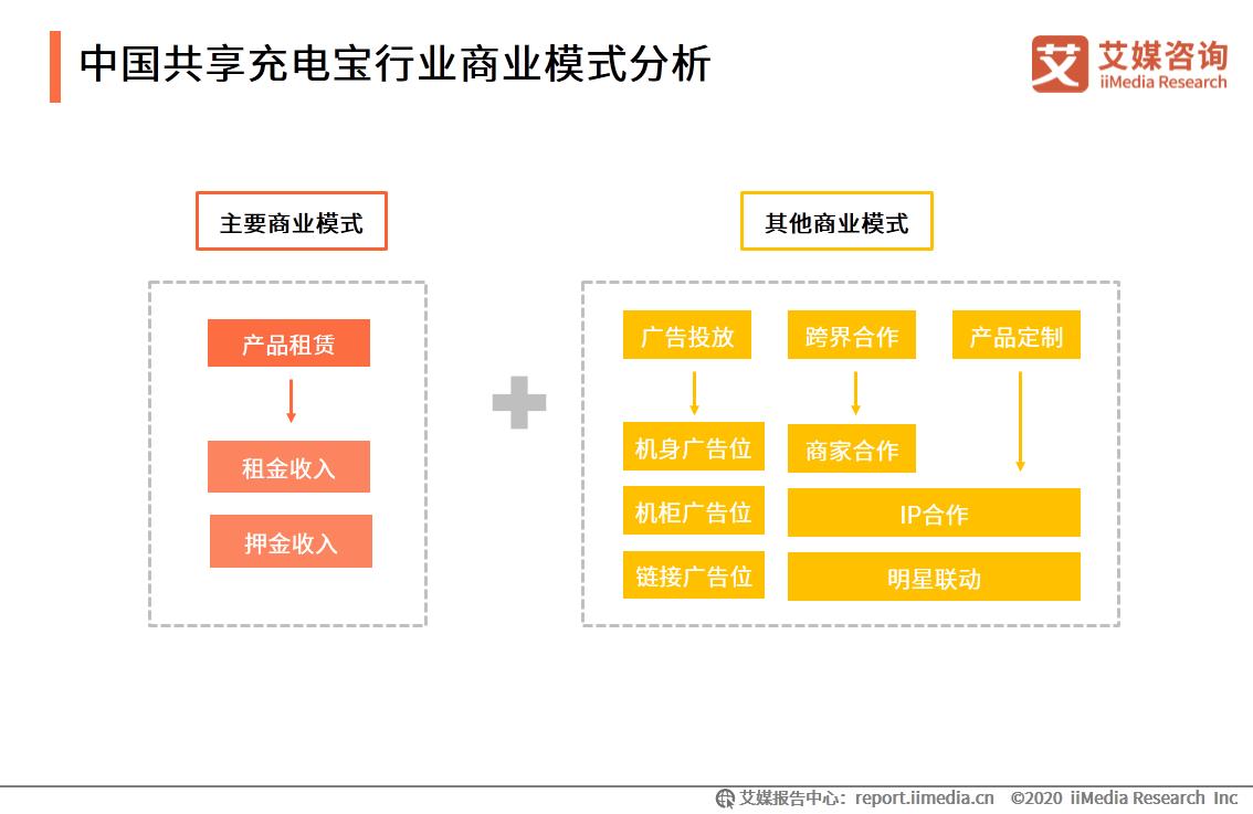 中国共享充电宝行业商业模式分析