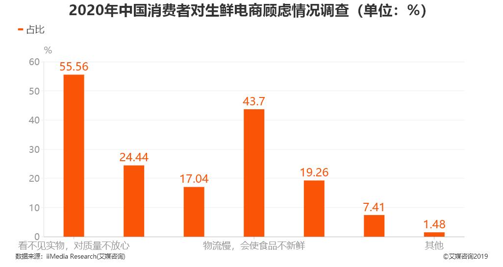 2020年中国消费者对生鲜电商顾虑情况调查