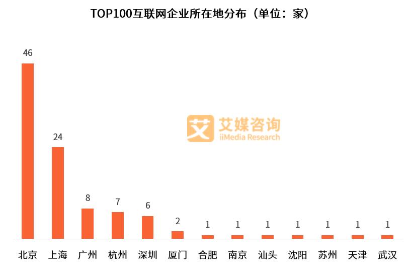 艾媒榜单|2018中国互联网企业价值榜TOP100(图2)