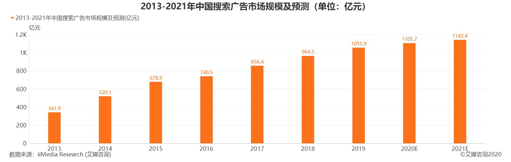 2013-2020年中国搜索广告市场规模及预测