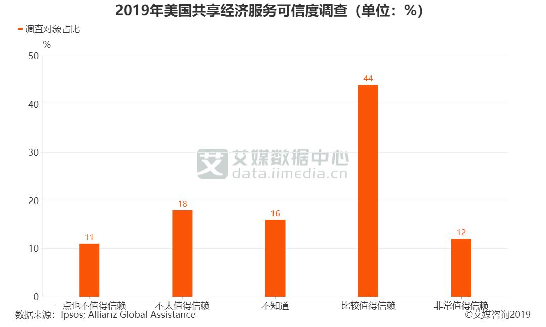 2019年美国共享经济服务可信度调查(单位:%)