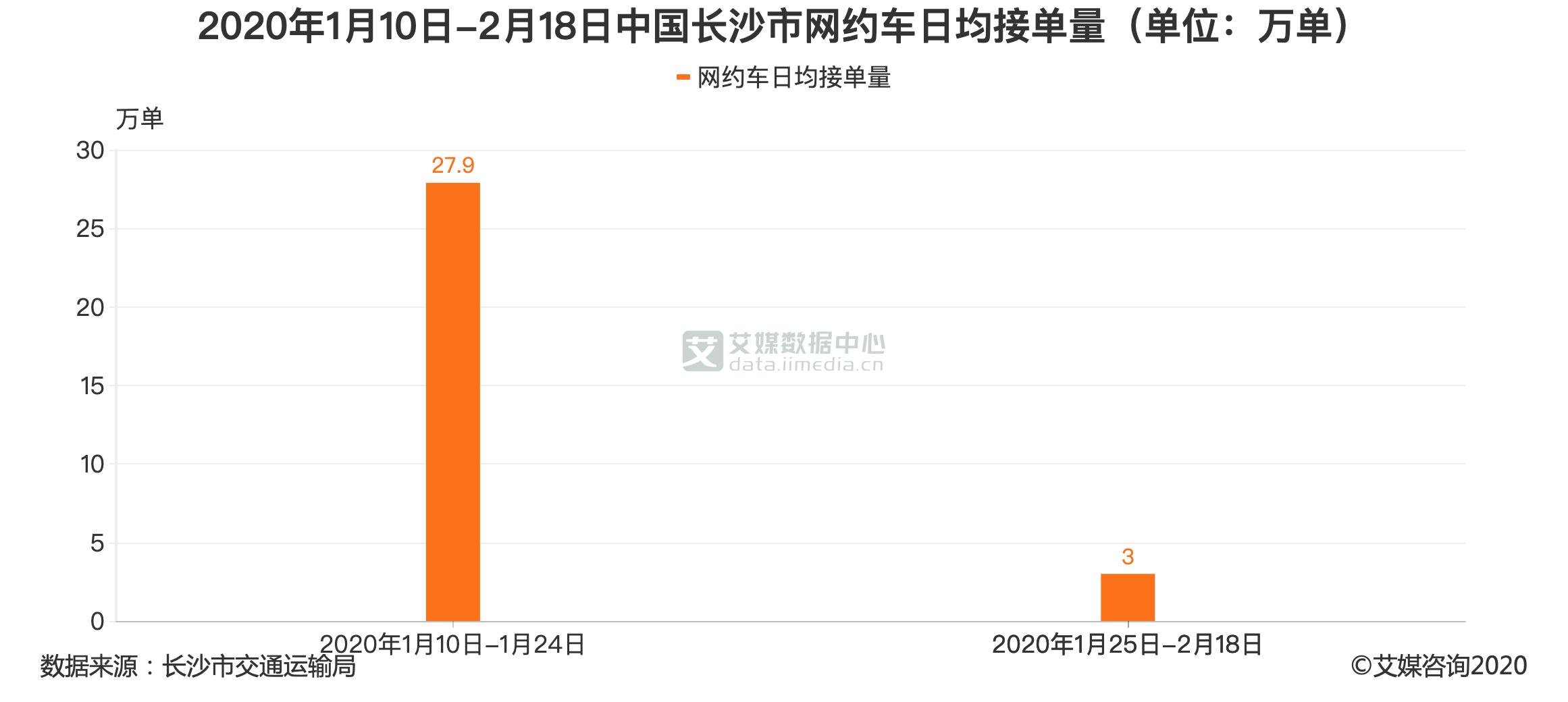 2020年1月10日-2月18日中国长沙市网约车日均接单量(单位:万单)