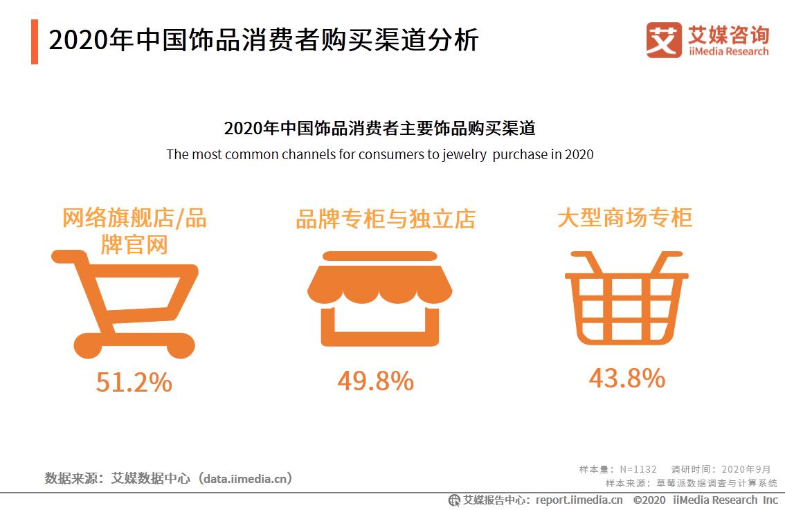 2020年中国饰品消费者购买渠道分析