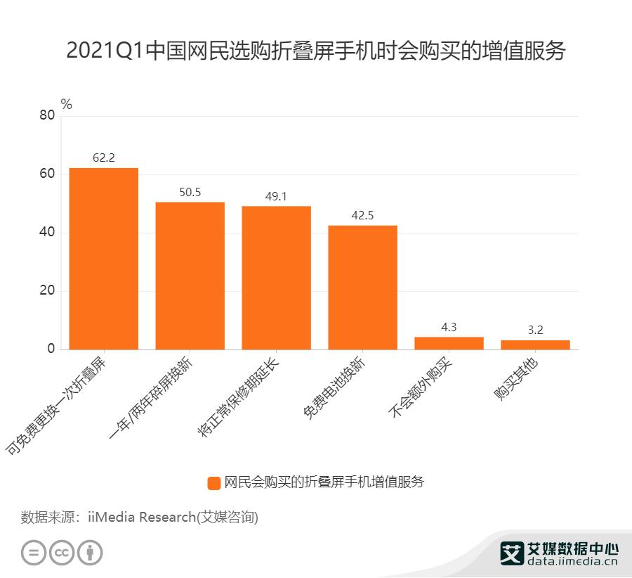 2021Q1中国网民选购折叠屏手机时会购买的增值服务