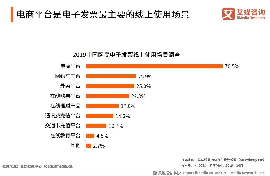 2019中国网民电子发票使用情况调查与分析