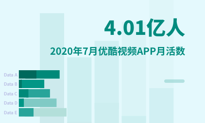 视频行业数据分析:2020年7月优酷视频APP月活数为4.01亿人