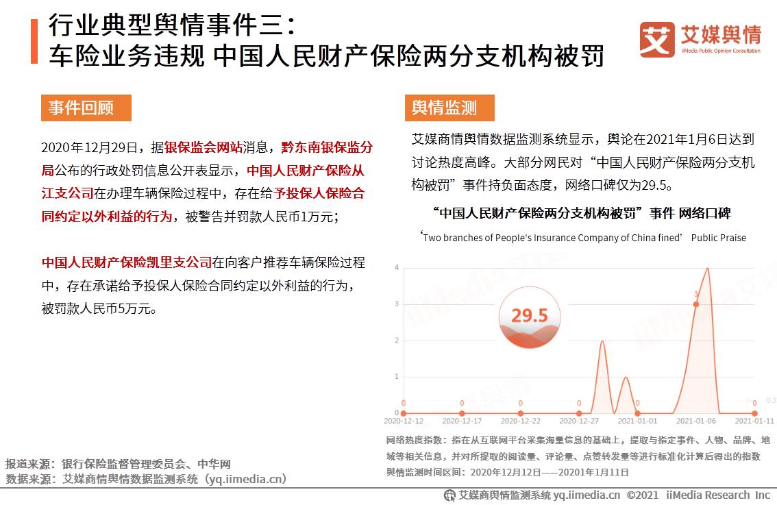 行业典型舆情事件三:车险业务违规 中国人民财产保险两分支机构被罚