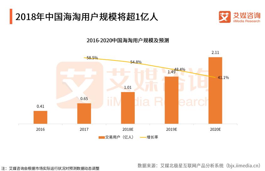 中国跨境电商Q3报告:2018交易规模将破9亿,商品品质成关注重点