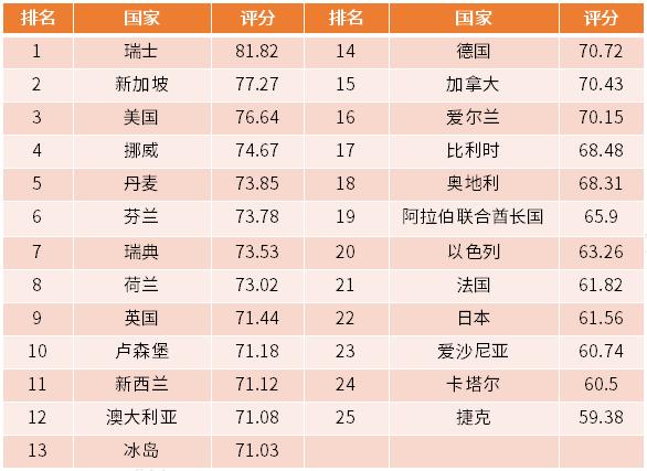 行业情报|2019全球人才竞争力指数:瑞士居世界首位,中国排名第45