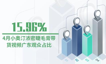 化妆品行业数据分析:4月小奥汀浓密睫毛膏带货视频广东观众占比15.96%