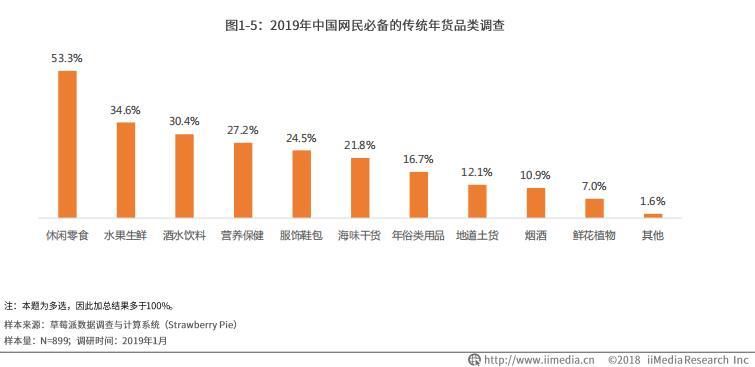 """中国网民年货购买行为调查:休闲零食广受欢迎,逾五成选购""""洋年货"""""""