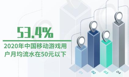 游戏行业数据分析:2020年中国移动游戏用户月均流水在50元以下占比53.4%