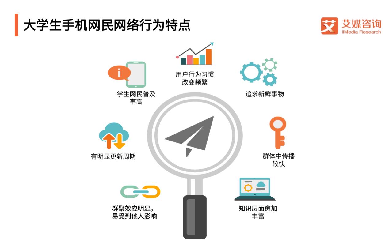 剖析2019中国大学生校园娱乐APP使用情况及发展趋势