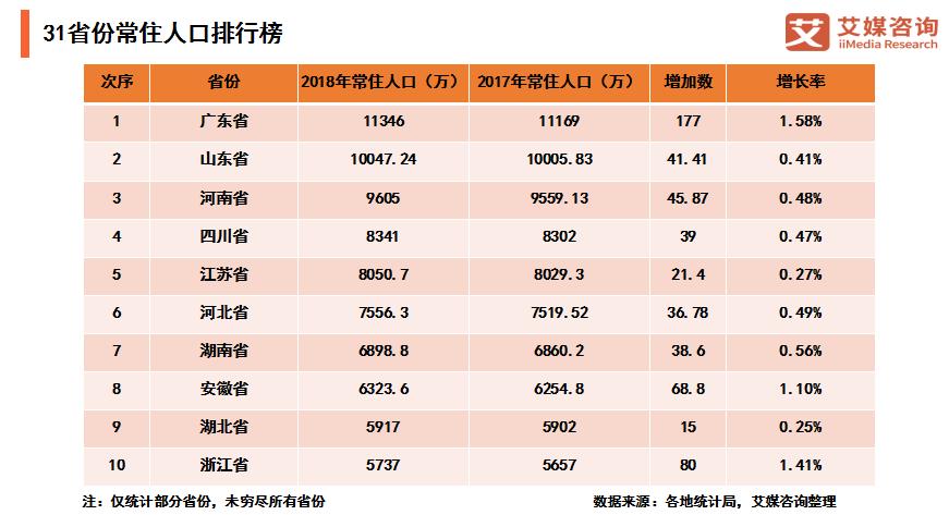 """31省份常住人口排行榜新鲜出炉:广东连续13年""""霸占""""第一,北京和东北三省出现负增长"""
