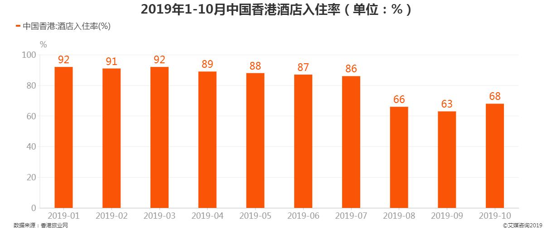 2019年1-10月中国香港酒店入住率