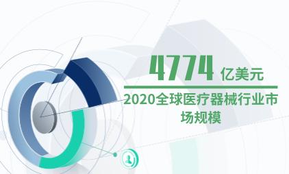 医药行业数据分析:2020全球医疗器械行业市场规模预计达到4774亿美元