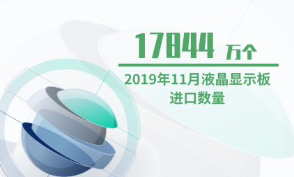 液晶行业数据分析:2019年11月液晶显示板进口数量为17844万个