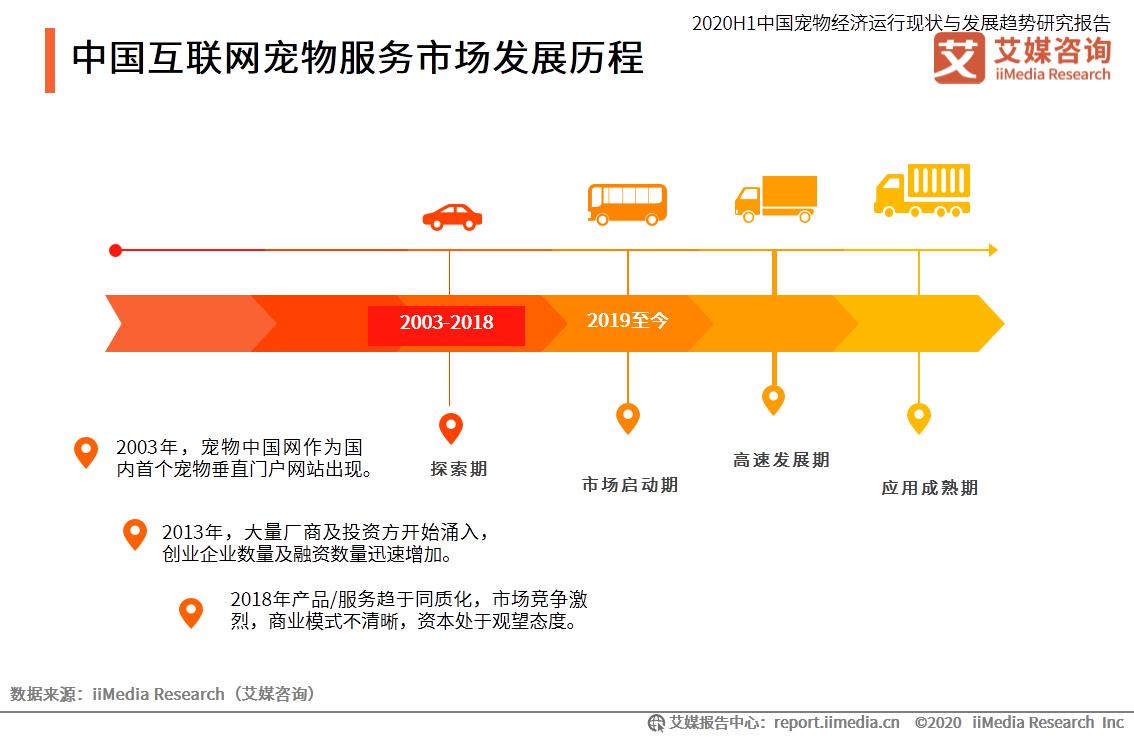 中国互联网宠物服务市场发展历程