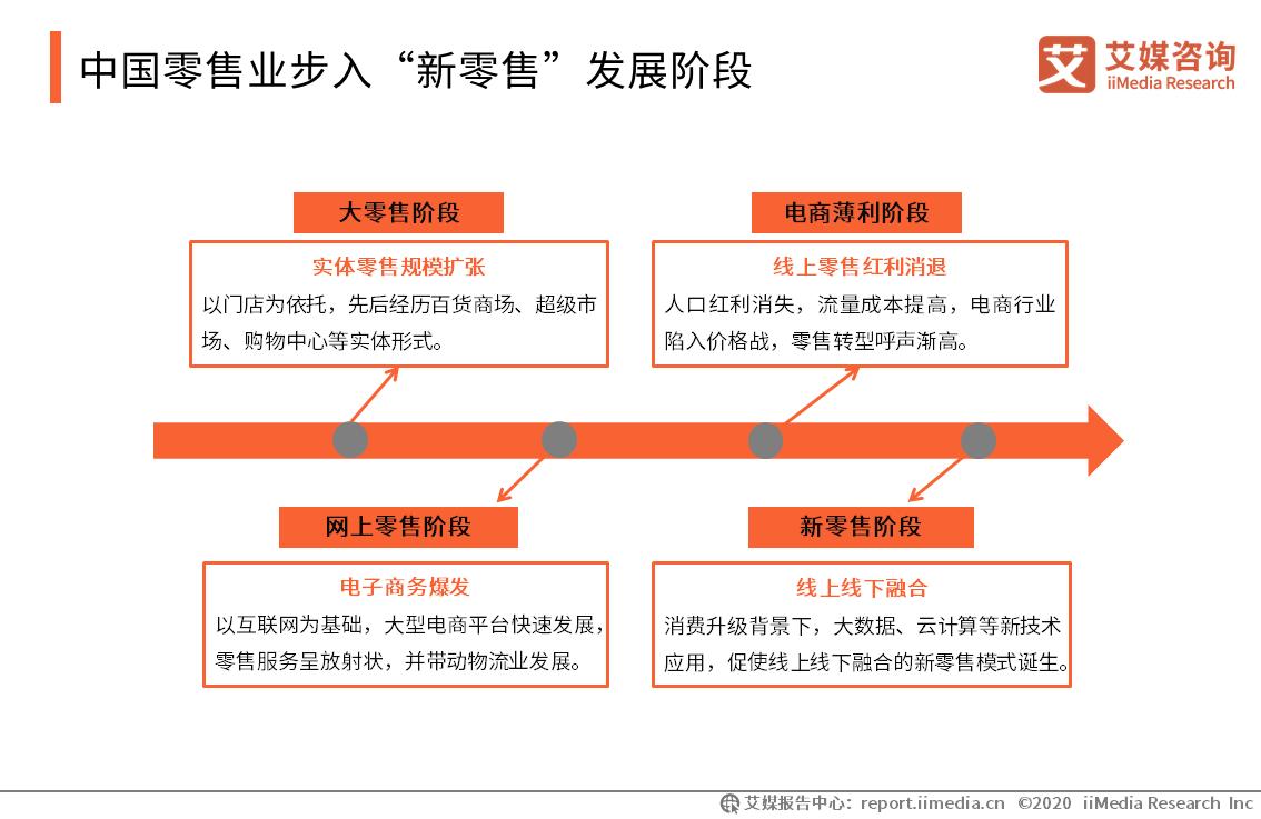"""中国零售业步入""""新零售""""发展阶段"""