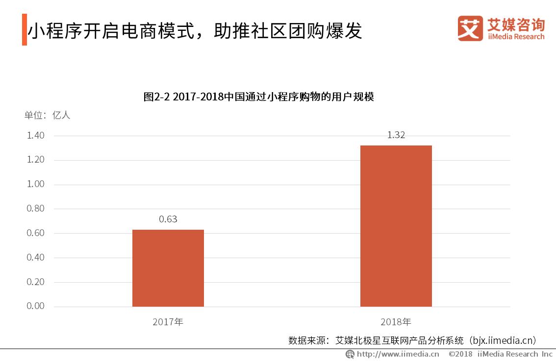 2017-2018中国通过小测序购物的用户规模