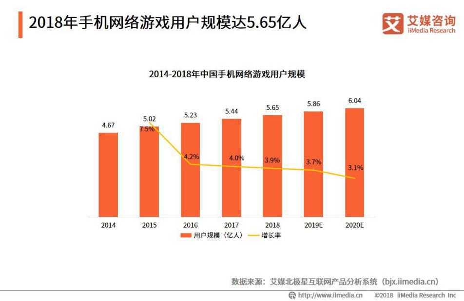 2018年手机网络游戏用户规模达5.65亿元