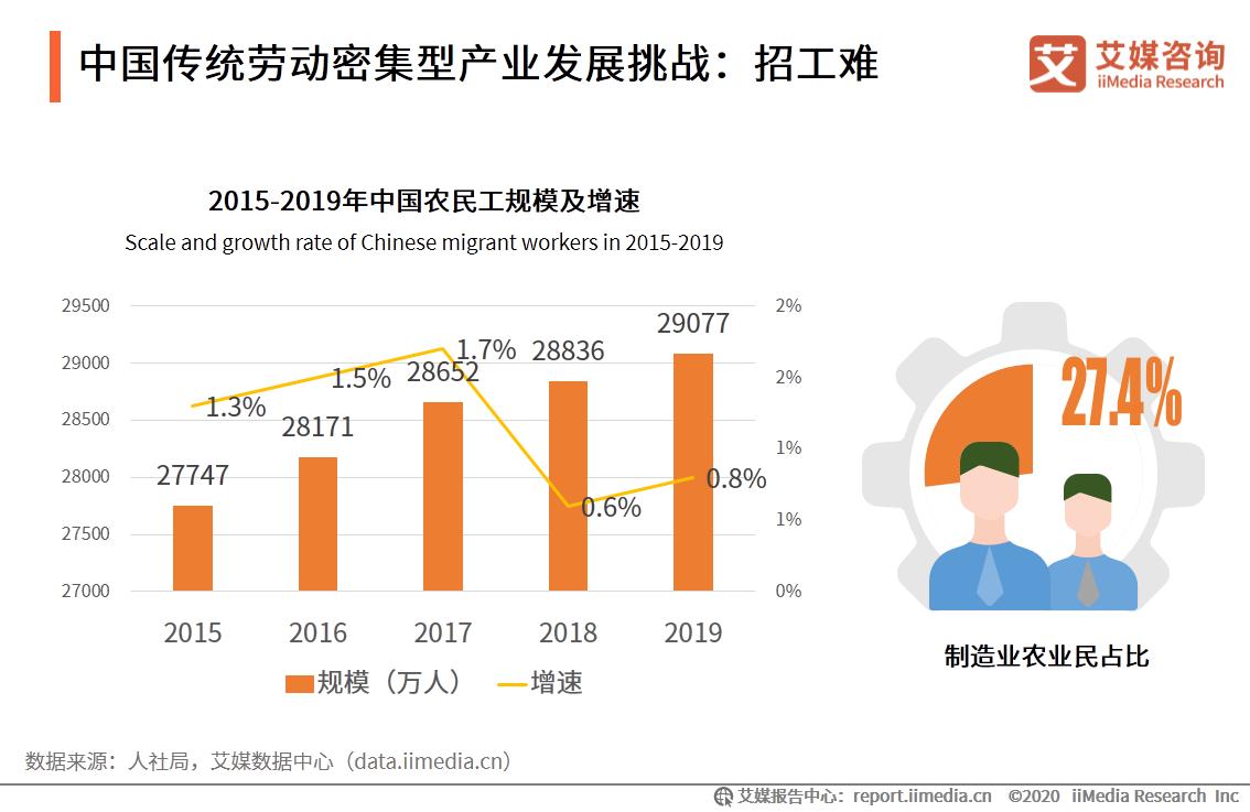 中国传统劳动密集型产业发展挑战:招工难