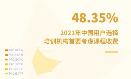 职业培训市场数据分析:2021年中国48.35%用户选择培训机构首要考虑课程收费