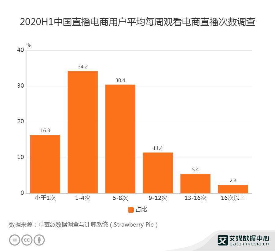 2020H1中国直播电商用户平均每周观看电商直播次数调查