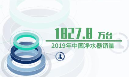 净水器行业数据分析:2019年中国净水器销量为1827.8万台