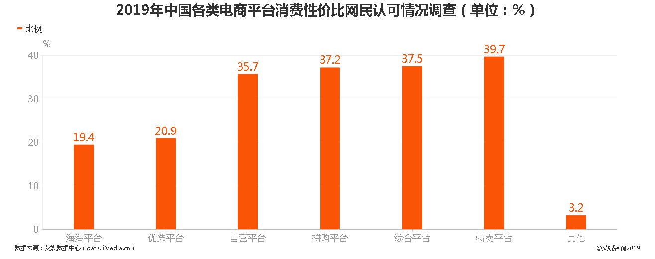 2019年中国各类电商平台消费性价比网民认可情况调查